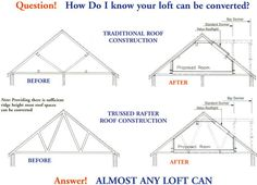 loft attic conversion...seriously, I'm determined to create you a loft!!  They keep popping up on my pinterest pages-there must be a reason:)