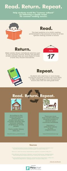"""Read. Return. Repeat. (infographic) 