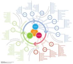 Information Design/Instructional Design Design Thinking, Visual Thinking, Informations Design, Context Map, Stakeholder Mapping, System Map, Human Centered Design, Journey Mapping, Instructional Design