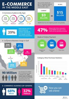 E-Commerce in the Middle East (Infographic)