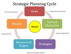 planning   20 Quotes: The Importance of Planning   ActionCOACH Ormond Rankin