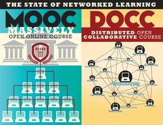 The State of Networked Learning: MOOC vs DOCC
