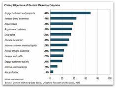 [FREE] Content Marketing Gets Social: 2013 Survey on Content Marketing Trends - Skyword Marketing Report, Marketing Goals, Marketing Automation, Marketing Program, Content Marketing Strategy, The Marketing, Media Marketing, Online Marketing, Employee Wellness