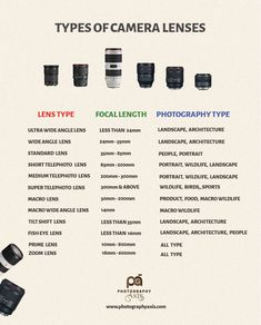 UrStoryZ- The post Different Types of Camera Lenses appeared first on UrStoryZ. Photography Settings, Dslr Photography Tips, Photography Challenge, Photography Lessons, Photography For Beginners, Film Photography, Creative Photography, Digital Photography, Photography Cheat Sheets