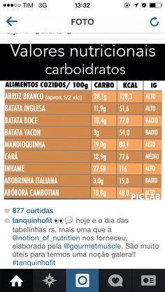 Tabela nutricional carboidrato