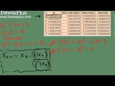 Método de Newton – Raphson parte 2
