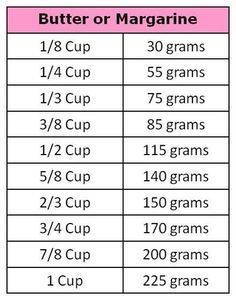 Converting Cups to Grams Use these charts to convert measurements from US cups to grams for common baking ingredients. All-purpose Flour and Confectioners' Sugar (Icing or powdered Sugar) Cups to G...