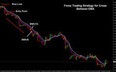 Forex Trading Strategy for Cross Between EMA   http://forexsignalsmarket.blogspot.com/2014/08/forex-trading-strategy-for-ema-cross.html