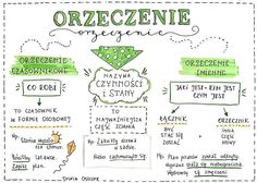 Polish Language, Organization Bullet Journal, School Grades, Life Is Strange, Back To School, Notes, Study, Science, Teaching
