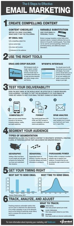 The 6 steps to effective email marketing. Brought to you by ShopletPromos.com - promotional products for your business.