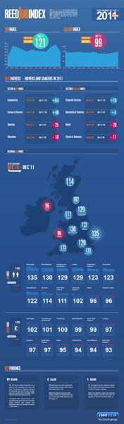 reed.co.uk Job Index Infographic
