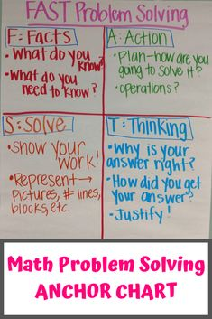 Math-Problem-Solving-ANCHOR-CHART-683x1024 FAST Math Problem Solving Anchor Chart: Fast, Action, Solve, Thinking Pin for later! #problemsolvingstrategies #definethink #criticalmeans #criticalthinker