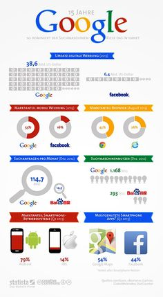 Infografik zu 15 Jahre #Google