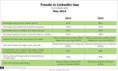 Trends in #LinkedIn Use - #Marketing #Networking #spv