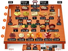There are rules to how to set the table for the Korean ceremonial right known as Jesa. From fruit to meat and fish, here is where everything should be for this traditional ceremony. Korean Thanksgiving, Hold On, Holiday Decor, Table, Culture, Food, Temples, Education, History