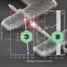 Laser spectroscopy helps measure progress in nanotech design #Nano #NanoTech