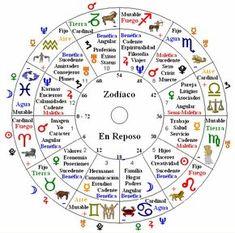 Quiero ser astróloga