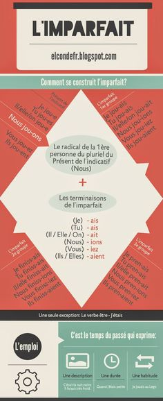 Educational infographic & data visualisation infographic on the imparfait Infographic Description infographic on the imparfait – Infographic Source – - French Verbs, French Grammar, French Expressions, French Teaching Resources, Teaching French, How To Speak French, Learn French, French Education, Core French