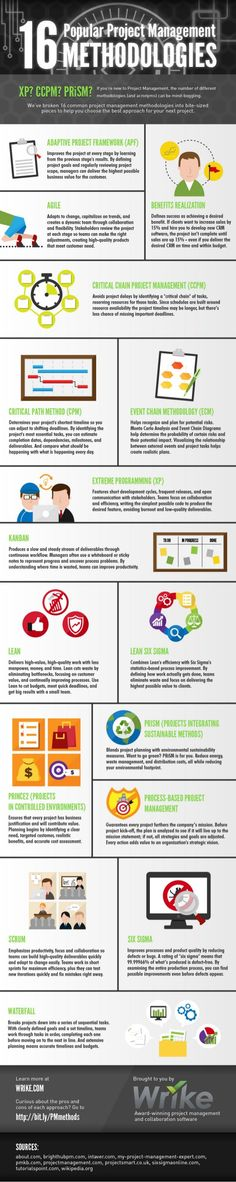 16 Popular project management methodologies #infographic