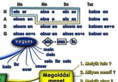 German, Learning, History, Deutsch, German Language, Teaching, Historia, History Activities, Education