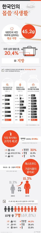 직장인 회식메뉴, 아이들간식 1순위 '삼겹살, 치킨'…대장암과 소아비만의 원인 [인포그래픽] #food  #Infographic ⓒ 비주얼다이브 무단 복사·전재·재배포