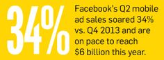 Mobile Advertising May Soon Rule the Marketing World | Adweek