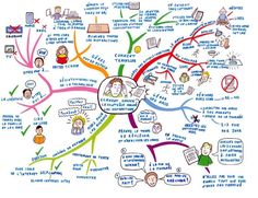 flirting games for kids videos online Mind Map Art, Mind Maps, Life Map, Education Positive, Dating Games, Games For Kids, Psychology, Coaching, About Me Blog