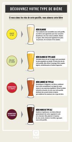 Découvrez votre type de bière! | Magazine SAQ : Le goût de partager