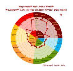 Weyermann® Malte de trigo selvagem torrado - grãos moídos