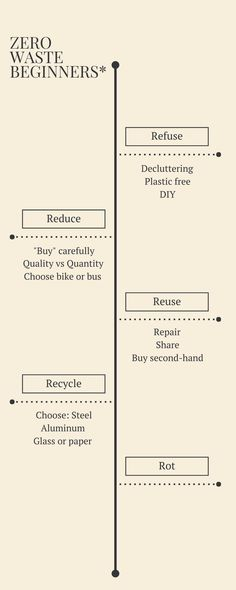A zero waste guide! Find out more on the link!