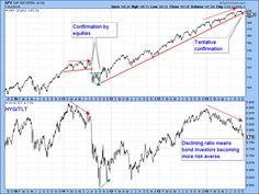 Martin Pring's Market Roundup: Stocks Break down Against Bonds in a Major Way - Articles - StockCharts.com