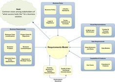 "Requirements Model. A Business Analyst's output shouldn't be a document in which ""done"" is defined as having completed all the sections of a canned template. There are many common components which might be part of a good requirements model. A good model is a combination of textual requirements, visual models and other pertinent information."