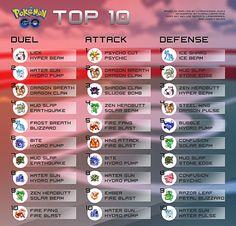 NEW Top 10 Rankings Infographic (u/Professor_Kukui's 11/21 Spreadsheet) - Imgur