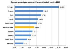 Comportamiento de pagos en Europa. Cuarto trimestre 2012.
