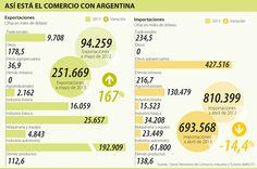 Así está el Comercio con Argentina #Negocios