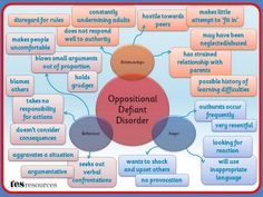 Oppositional Defiant Disorder Mind Map And underneath all that just pure evil jb it's payback time . It's high Time i make you my bitch Student Teaching, Teaching Resources, Autism Resources, Oppositional Defiance, Oppositional Defiant Disorder Strategies, Defiance Disorder, Special Educational Needs, Behaviour Management, Classroom Management