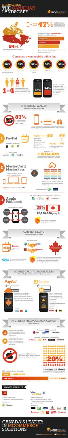 Mcommerce: The Canadian Landscape - Juice Mobile Seo Marketing, Mobile Marketing, Online Marketing, Canada, Mobile Technology, 2013, E Design, Mobiles, Infographics