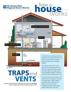 How a house works: A simple plumbing diagram of traps and vents.