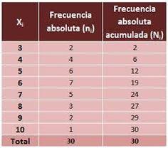 La suma de les freqüències absolutes és igual al nombre total de dades, que es representa per N.