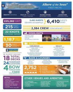 Allure of the Seas - Infographie - Faits et chiffres