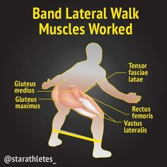 The lateral band walking exercise looks (and feels) pretty strange but it's actually the perfect way to improve hip stability strengthen the hip abductors. Pparticularly the gluteus medius increase stability of the knee joint. As a part of a warm-up rou Hip Strengthening Exercises, Stability Exercises, Resistance Band Exercises, Knee Exercises, Gym Workout Chart, Hip Workout, Band Workouts, Stretch Band, Muscular Development