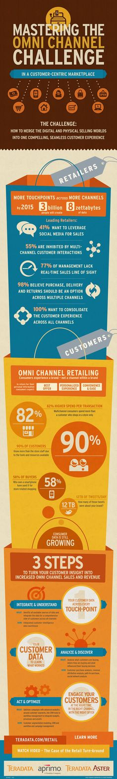Great infographic on mastering the omni-channel retailing challenge!