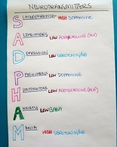 Mental Health Mnemonic with Neurotransmitters - Nursing