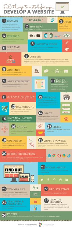 """26 Things to note before you develop a website"". Website Development Infographic"