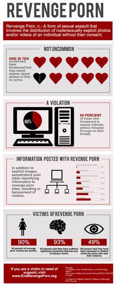 Stalking via revenge porn - an infographic http://www.dmcadefender.com/victim-of-revenge-porn/