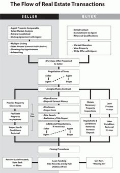 Home Buying Flow Chart - Columbus OH Real Estate Agent - Jason Opland - http://blog.jasonopland.com