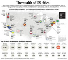 US metro areas compared to countries June 2014 By Chiqui Esteban Did You Know Trivia, Us Map, Wealth, Cities, World, Infographics, Countries, Maps, June