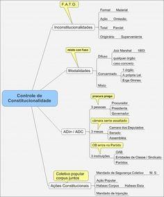 Controle de constitucionalidade - CONTROLE DE CONSTITUCIONALIDADE Organization Skills, Law School, Study, Leis, Criminal Law, Quotable Quotes, Productivity, Studio