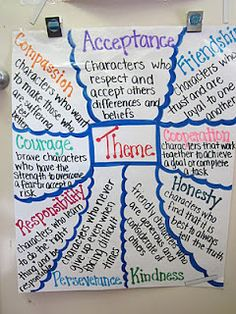 themes. Read books in groups of themes and create this anchor chart as we go throughout the year.