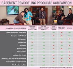 Compare the Owens Corning Paintable Basement Finishing System to other Basement Finishing System options.